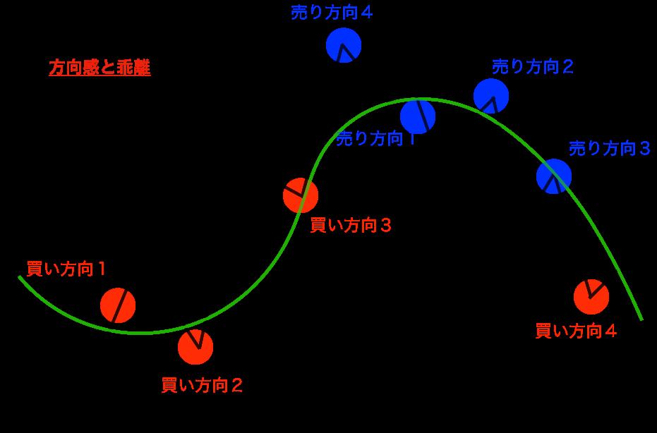 グランビルの法則イメージ